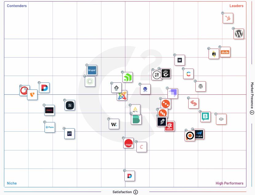 HubSpot CMS Starter vs Wordpress
