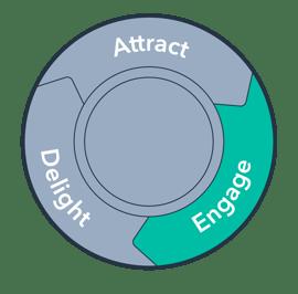 Hvordan engagere du med b2b leads