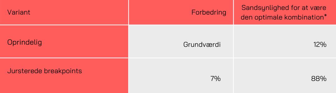 Luxoliving - Breakpoints - konverteringsrate