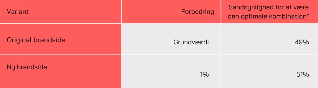 Sinnerup - Konverteringsrate