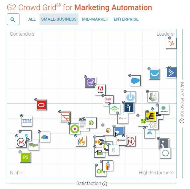 g2-crowd-HubSpot
